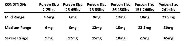 Cbd dosage calculator ,cbd oil directions -Sonoma Valley CBD Oil tincture products